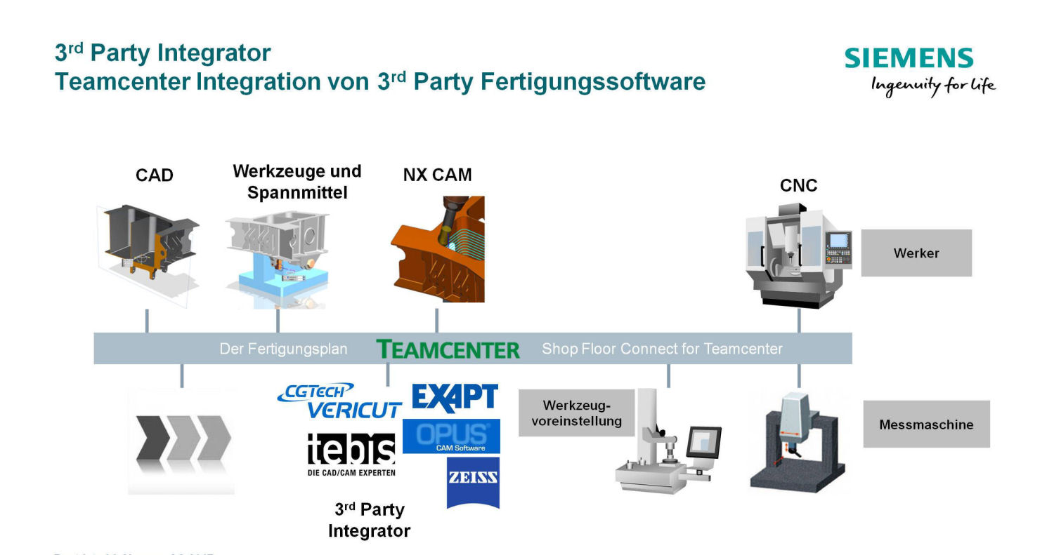 aplusb 3rd Party Integrator de